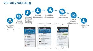 Taleo Resume Parsing Workday Recruiting Will It Disrupt The Talent Acquisition