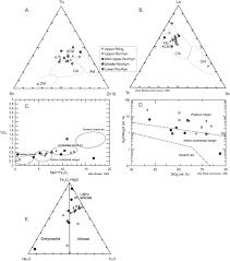 Sedimentology And Geochemical Evaluation Of Sedimentological And Geochemical Basin Analysis Of The