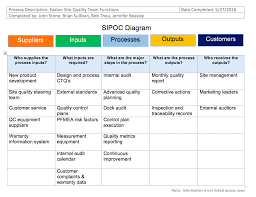 Sipoc Templates And Downloads Sipoc Diagrams Sipoc Template