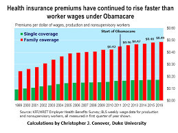 health insurance premiums have continued to rise faster than worker