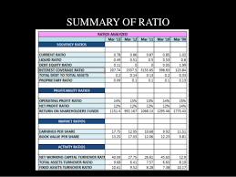 balance sheet and ratio analysis of a listed company