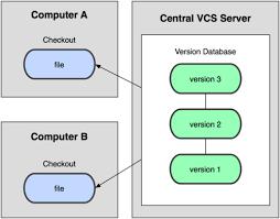 git about version control