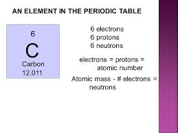 What S The Periodic Table What U0027s The Matter All Of The Materials Around You Are Made Up Of