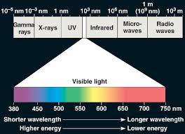 uv l short and long wavelength absorption spectrum html 10 06electromagspectrum l jpg