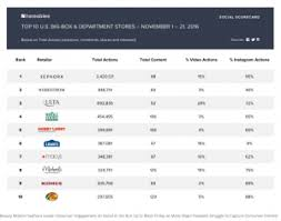 black friday social media campaigns beauty retailer sephora leads consumer engagement on social in the