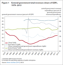 China Eclipses Europe As 2020 Is The Size Of China S Government Growing Piie