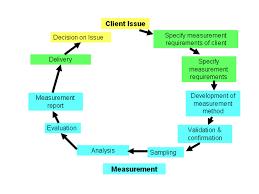 0 processes of production u0026 measurement applications of