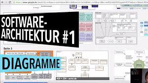 software architektur softwarearchitektur 1 diagramme