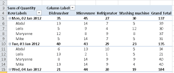 excel easy pivot tables how to change the layout of your pivot tables learn microsoft excel