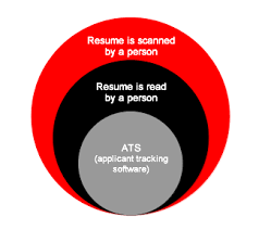 Online Resume Review by Resume Review