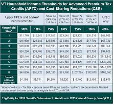 va income limits table medicaid income chart 2016 chart paketsusudomba co