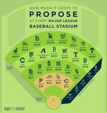 How Much Does A Dozen Roses Cost Here U0027s How Much It Costs To Propose At Every Major League Baseball