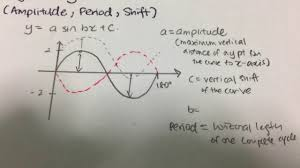 Sin Cos Tan Worksheet Trigonometry Amplitude Periods Phase Shift Problem A Sin Cos