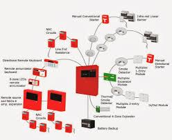 what is conventional fire alarm system cable for use with fire