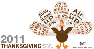 aaa projects 42 5 million americans will travel this thanksgiving
