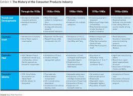 Resume Core Competencies List The Core U0027s Competence