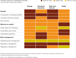 the business of sustainability mckinsey global survey results