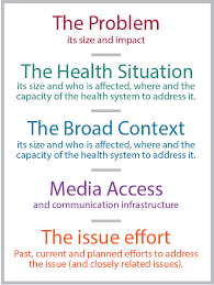 how to conduct a situation analysis the health compass
