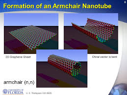 Armchair Nanotubes S E Thompson Eel What Is A Carbon Nanotube Start With Carbon