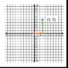 coordinate plane graphing graphing points on a coordinate plane