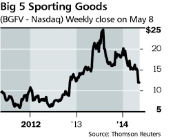 big 5 sporting goods black brink u0027s big 5 sporting goods look ready to rebound barron u0027s