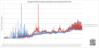 so your teenager tells you they want to u0027make video games u0027 for a this graph shows the avage number of inputs and outputs per transaction over the lifetime of the blockchain you will note that there were several times