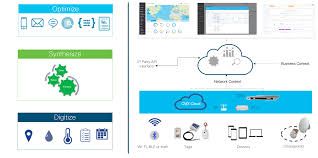 cisco operational insights a new way of seeing operations