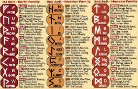 runes runes group and third