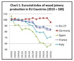 europe timber market uk u0026 holland timber u0026 wood products prices