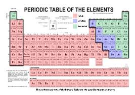 Periodic Table Diagram What U0027s The Matter A Chemistry Clue Game