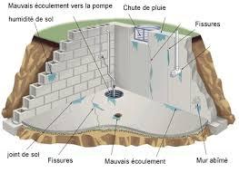 enlever humidit chambre traiter l humidité de la cave solutions et conseils de prix