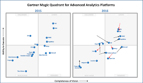 gartner u0027s 2016 mq for advanced analytics platforms ml dl