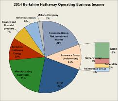 berkshire hathaway energy warren buffett s berkshire hathaway stock what you are buying