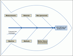 the fundamentals of cause and effect aka fishbone diagrams