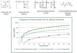 fracturing fluid components intechopen