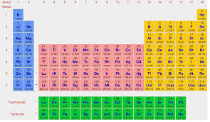 Halogen On Periodic Table New Periodic Table List Of Halogens Periodic