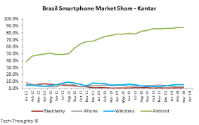 android vs iphone market apple inc iphone market slipping ex japan