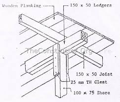 types of formwork shuttering for concrete construction and