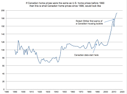 thanksgiving 2014 canada sales a chart to put the canadian housing bubble in perspective