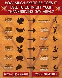 how much exercise does it take to burn your thanksgiving meal