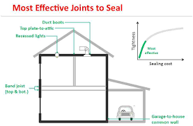 air sealing and insulation can getting the for your air sealing buck