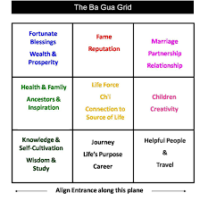 2018 dog year info susan levitt one style of feng shui is to overlay a map of eight tri grams called ba gua in chinese