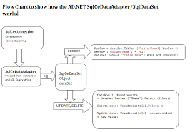 Delete From Table Sql 4 Simple Steps To Learn Sqlcedataadapater Sqlcedataset To Modify