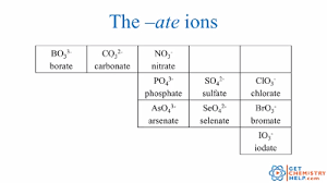 chemistry lesson polyatomic ions get chemistry help