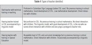 bilingualism of colombian deaf children in the teaching learning