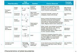 characteristicplateboundaries jpg