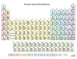How Many Periods On The Periodic Table Best 25 Periodic Table Chart Ideas On Pinterest Periodic Table