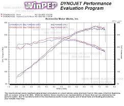 bmw shark injector performance software 1996 2005 models turner