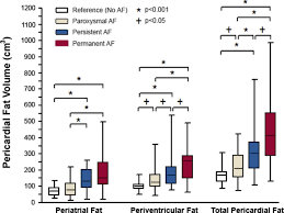 Home Design Nhfa Account by Pericardial Fat Is Associated With Atrial Fibrillation Severity