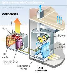 what does a central air conditioner compressor do u2013 advanced air